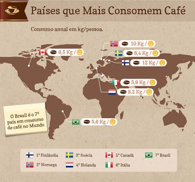 consumo mundial de cafe