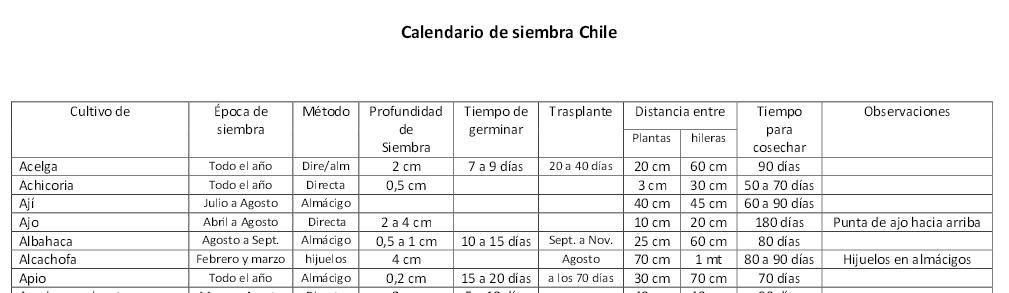 Calendario siembra hortalizas en Chile PDF para descargar.